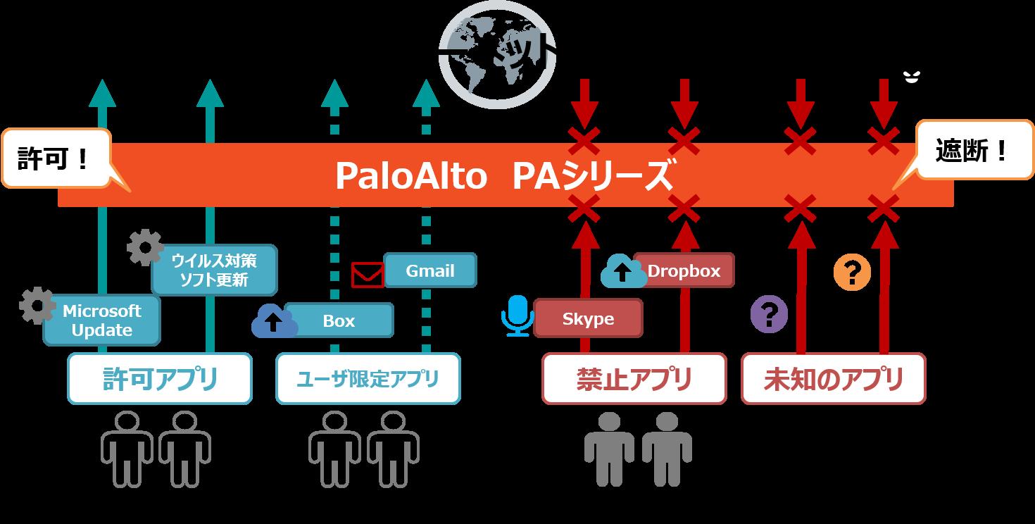 PaloAlto製品のPAシリーズの説明図