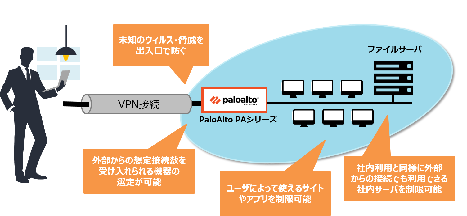 PaloAlto製品PAシリーズをテレワークのセキュリティ対策に活用する事例